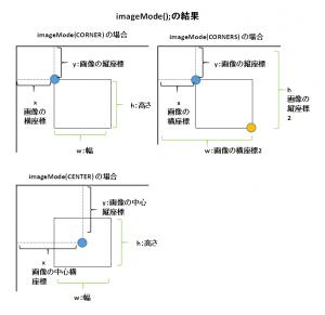 imageModeとimage