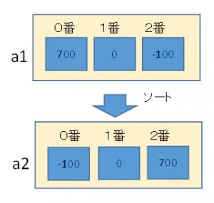 sort例2