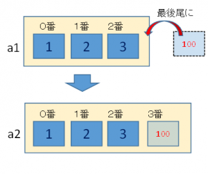 append例2