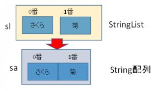 StringList_array2