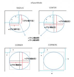 ellipseMode