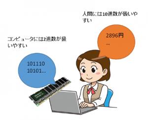 人間とコンピュータ