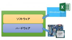 ソフトとハード