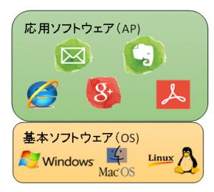 基本ソフトウェアとAP