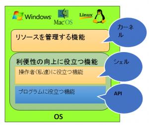 OSの役割2
