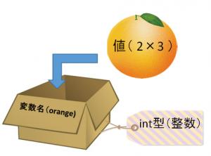 変数の説明2