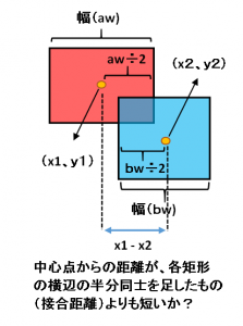 矩形条件A
