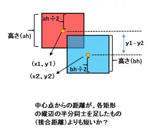 矩形条件B