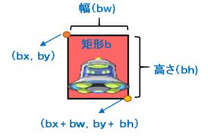 矩形の定義2
