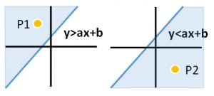 直線グラフB
