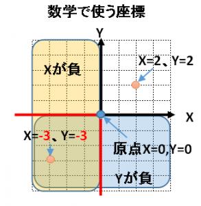 数学の座標