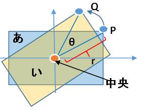 回転する四角形2