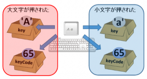 key_keyCode